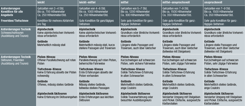 1702319_MAS_touren_W17-18_Schwierigkeitstabelle_web